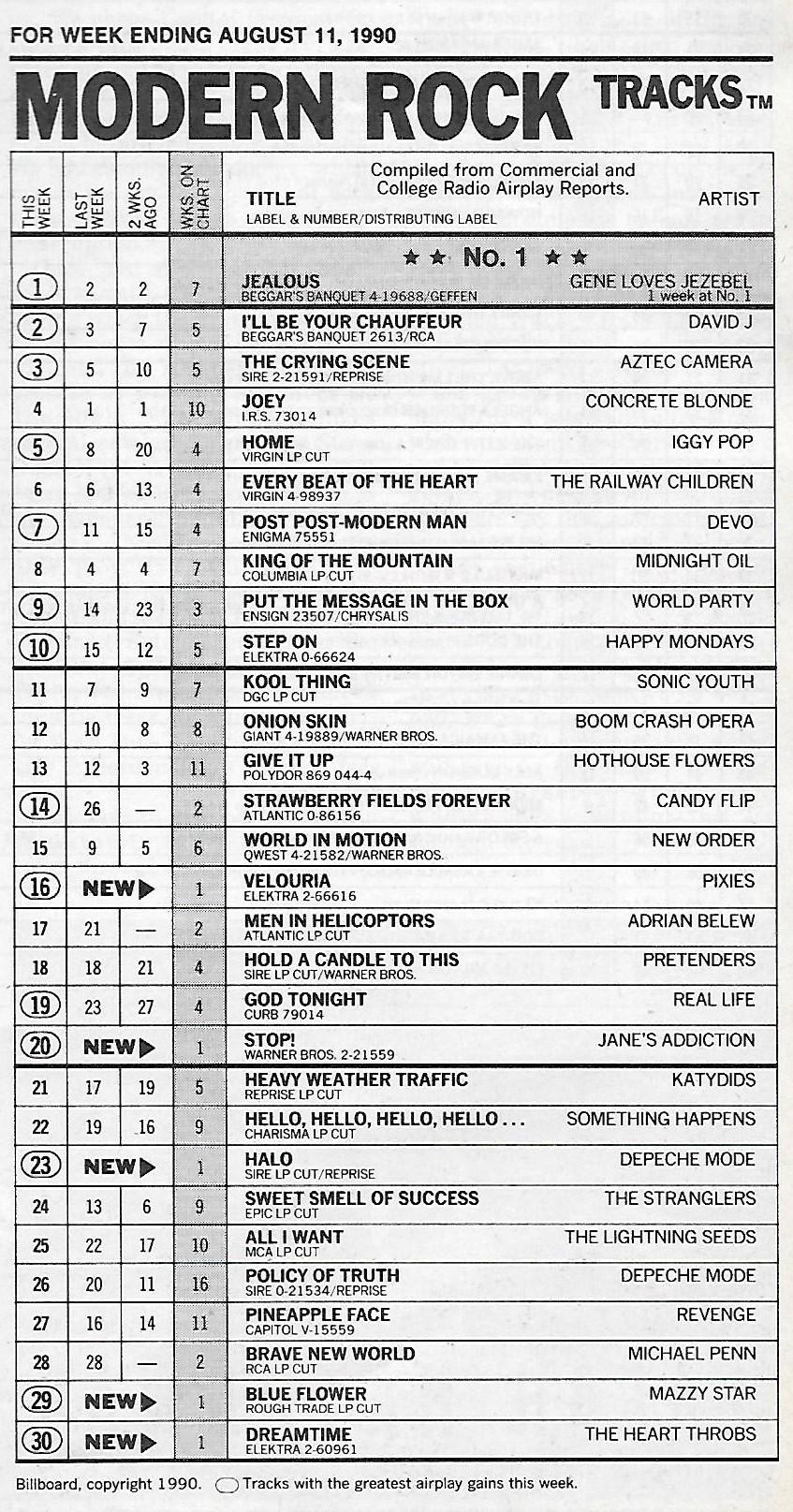 Boston Radio Stations >> 30 Years of Modern Rock – Billboard Chart Rewind