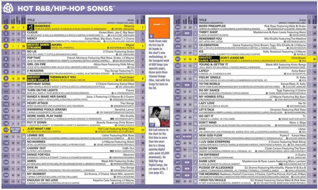 Changing Faces on the Billboard R&B Singles – Billboard